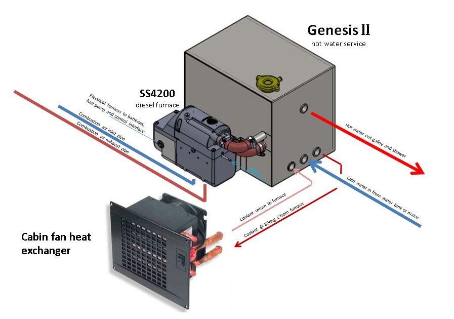 Genesis Diesel Water/Air Heaters